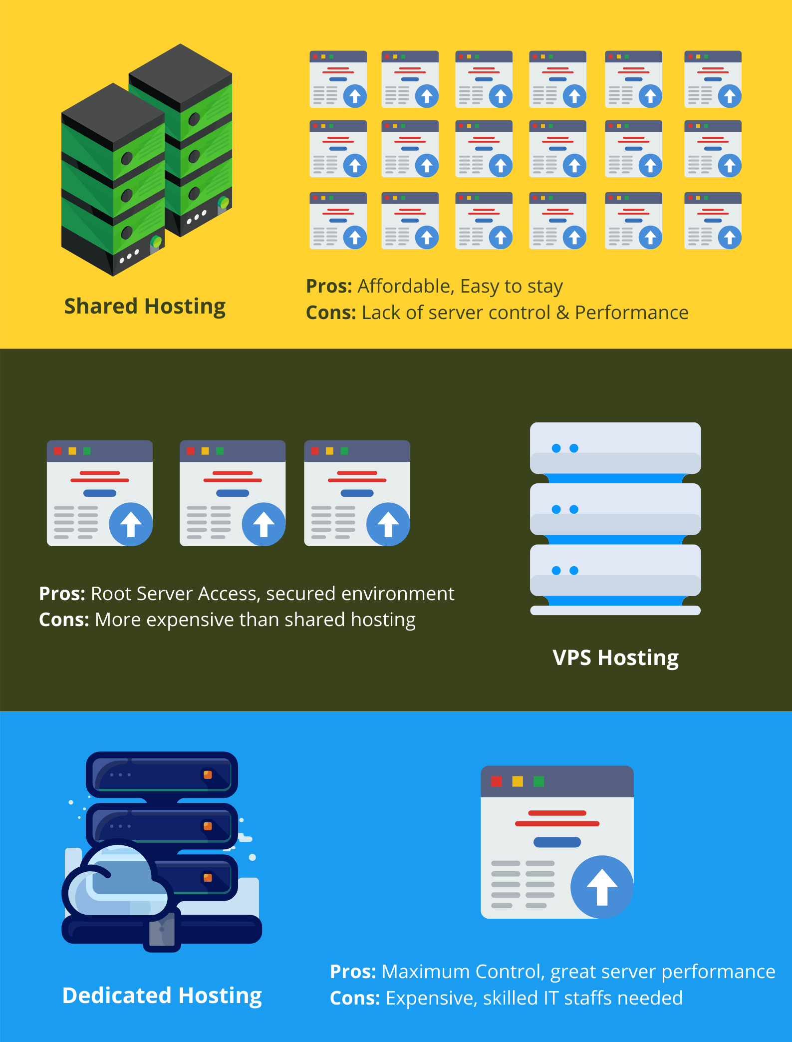 the differences of shared hosting, vps and dedicated malaysia web developer
